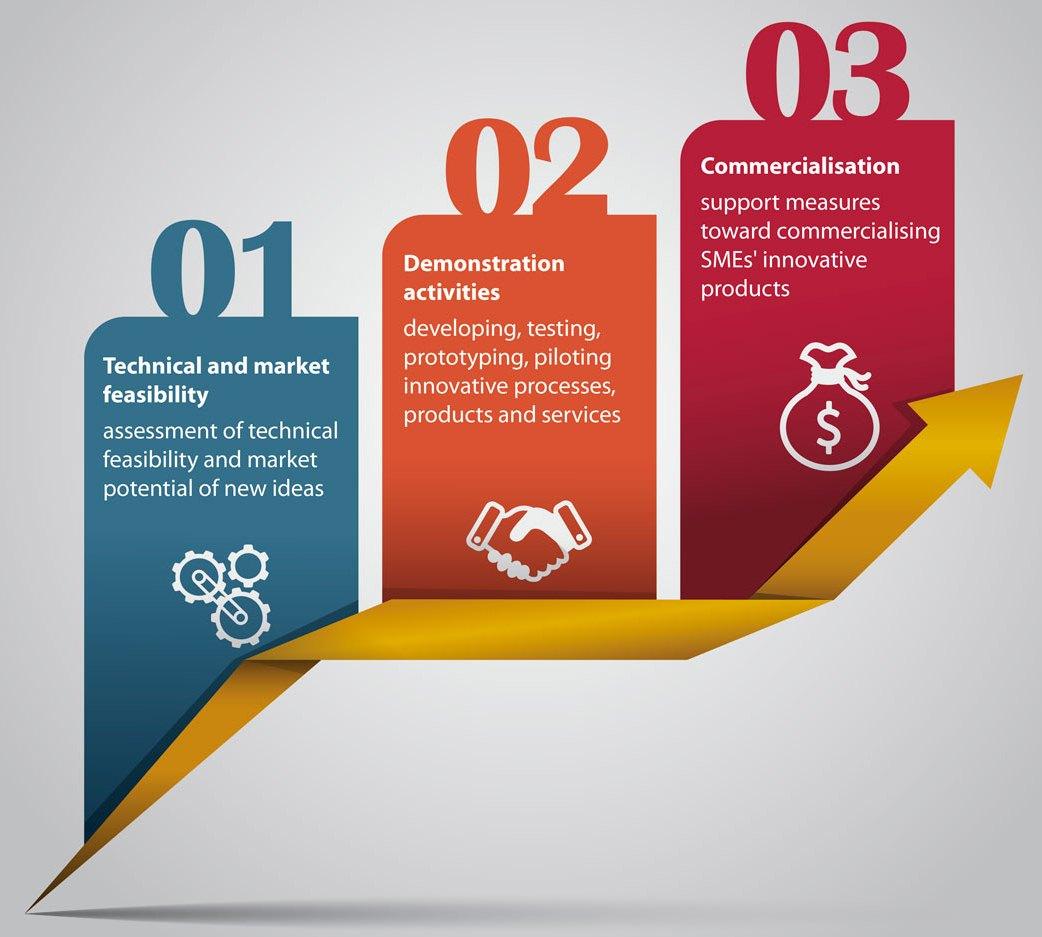 Bilimetrix e modefinance vincitrici della prima fase dello SME Instrument Horizon 2020