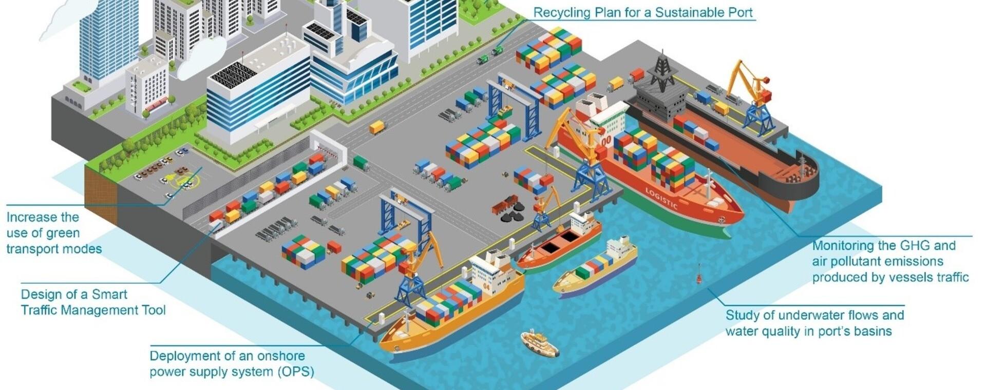 Porti sostenibili e a basse emissioni di carbonio